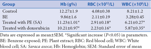 Table 4: Variation of blood parameters among benzene-exposed mice and treated with plant extract (<i>Saraca asoca</i>) and doxorubicin-treated group