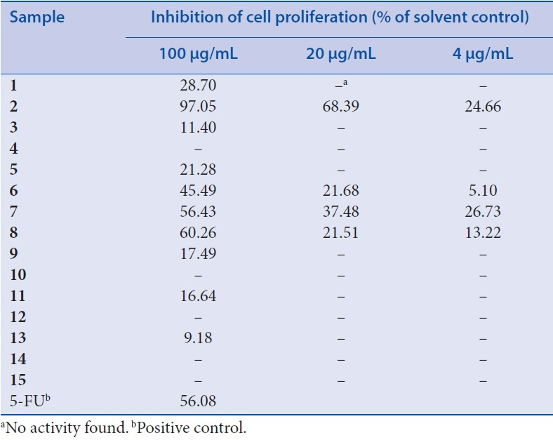 Table 3: Inhibitory effect of isolates from <i>L. bicolor</i> on proliferation in MCF-7 cells