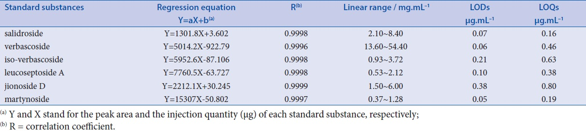 Table 1: Regression data, limit of detections (LODs) and limit of quantifications (LOQs) for six standard substances