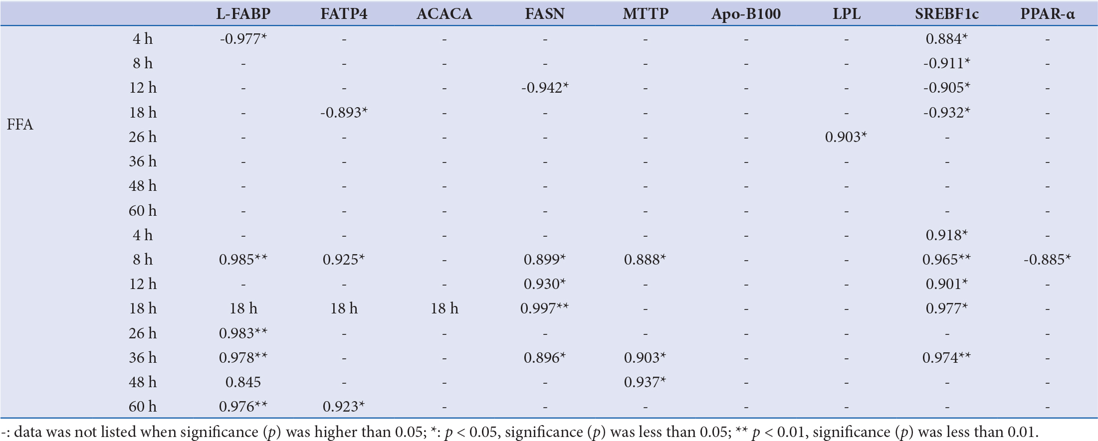 Table 4: Pearson correlation analysis between FFA, TG and key enzymes or proteins