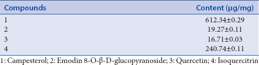Table 4: Contents of four compounds in <i>Reynoutria sachalinensis</i>