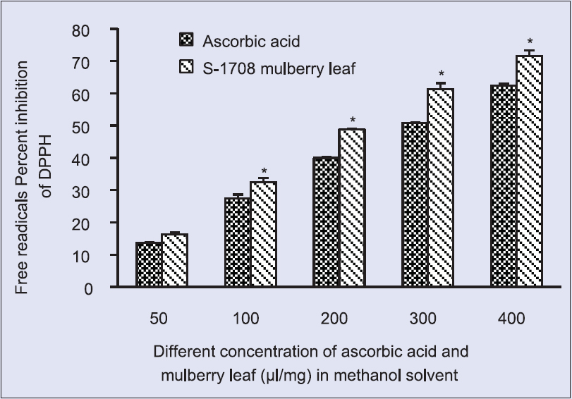 Figure 1:  2,2-diphenyl-1-picryl-hydrazyl radical scavenging activity at different concentration of S-1708 mulberry leaf extract and ascorbic acid in methanol solvent. Values are mean ± standard deviation. *On bars indicates significant diffrenence from control. Mulberry leaf extracts compared with the ascorbic acid (control). Level of significant was tested at the level of <i>P</i> < 0.05 by one-way analysis of variance analysis