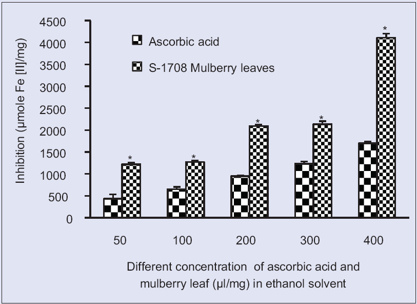 Figure 4: Ferric reducing/antioxidant power activity at different concentration S-1708 mulberry leaf extract and ascorbic acid in ethanol solventValues are mean ± standard deviation. *On bars indicates significant diffrenence from control. Mulberry leaf extracts compared with the ascorbic acid (control). Level of significant was tested at the level of <i>P</i> < 0.05 by one-way analysis of variance analysis