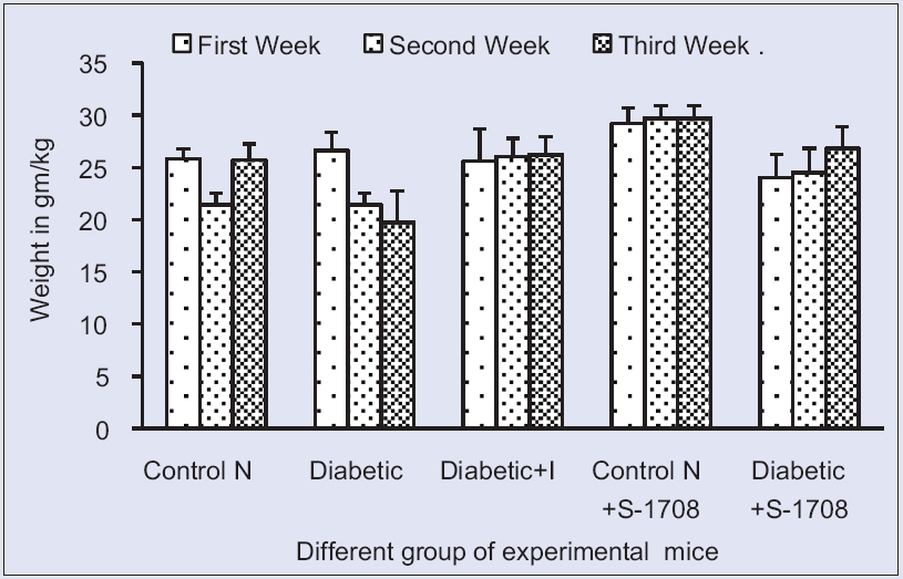 Figure 5: Effect of mulberry leaf extract on weight of different group of mice in of mice at 21 days. Symbols: U for Unit, Control N: Normal Group, Control D: Diabetic Group, Diabetic + I: Diabetic treated with insulin at 4 U/kg body weight, Control N+ S-1708: Control group treated with mulberry leaf, Diabetic +S-1708: Diabetic group treated with mulberry leaf