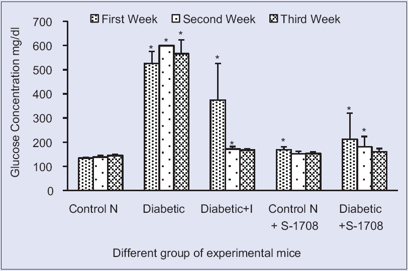 Figure 7: Effect of mulberry leaf extract on fasting blood glucose of different group of mice in different of mice at 21 days (x ± standard error of mean, n = 6 in each group), values are mean ± standard deviation. *On bars indicates significant diffrenence from control group. Level of significant was tested at the level of <i>P</i> < 0.05 by one-way analysis of variance analysis. Symbols: Control N: Normal group, Control D: Diabetic group, diabetic + I: Diabetic treated with insulin at 4 U/kg body weight, Control N+ S-1708: Control group treated with mulberry leaf, Diabetic +S-1708: Diabetic group treated with mulberry leaf