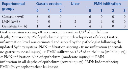 Table 2: Summary of the gastric erosion and polymorphonuclear leukocyte infiltration scores