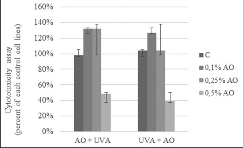 Figure 1: Cytotoxicity assay results in confluent human skin fibroblasts incubated with different concentrations of Amaranth Oil with pre- and post-irritation of ultraviolet A. Component-treated cells were calculated as a percent of each control cell lines. Error bars represent ± standard deviation, n = 6