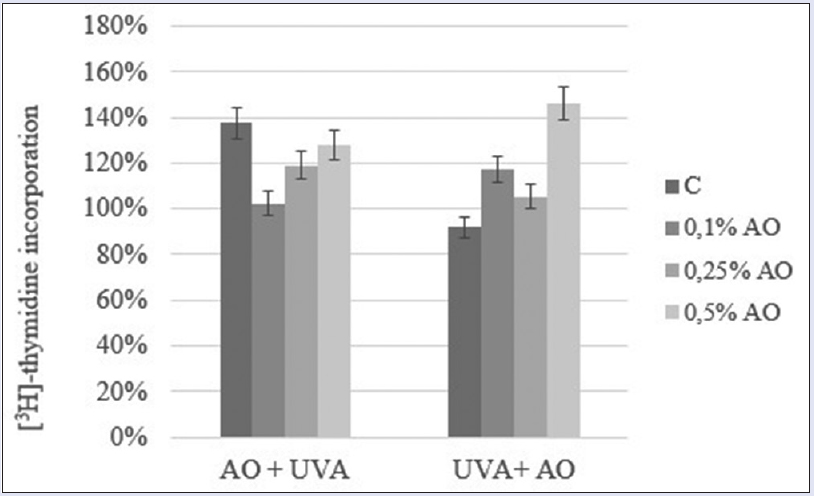 Figure 5: DNA biosynthesis measured as [3H]-thymidine incorporation into DNA in human skin fibroblasts (control) incubated with different concentrations of Amaranth Oil in pre- and post-presence of ultraviolet A. Error bars represent ± standard deviation, n = 6
