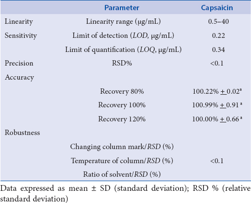 Table 3:  Validation parameters values obtained from HPLC-PDA method for the determination of capsaicin from H. pepper (CNPH 15.192).
