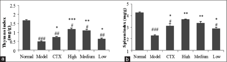Figure 2: Effects of n-butanol fraction from aril of <i>Torreya grandis</i> on thymus and spleen indexes in H22 tumor-bearing mice. (a) Thymus index, (b) Spleen index. Data denoted were means ± standard deviation (<i>n</i> = 10). Compared with the model group, ***<i>P</i> < 0.001; **<i>P</i> < 0.01; *<i>P</i> < 0.05. Compared with the normal group, <sup>###</sup><i>P</i> < 0.001; <sup>##</sup><i>P</i> < 0.01; <sup>#</sup><i>P</i> < 0.05