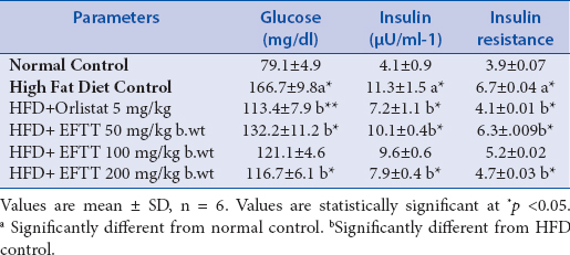 Table 2: Estimation of plasma glucose, insulin, insulin resistance in experimental rats
