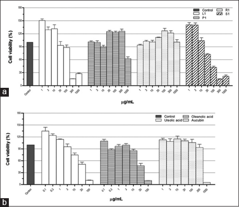 Figure 4: Cytotoxicity of <i>Plantago major</i> methanol extracts (a) and its chemical compounds (b) on THP-1 macrophages. Data represent the means ± standard error mean of three replications