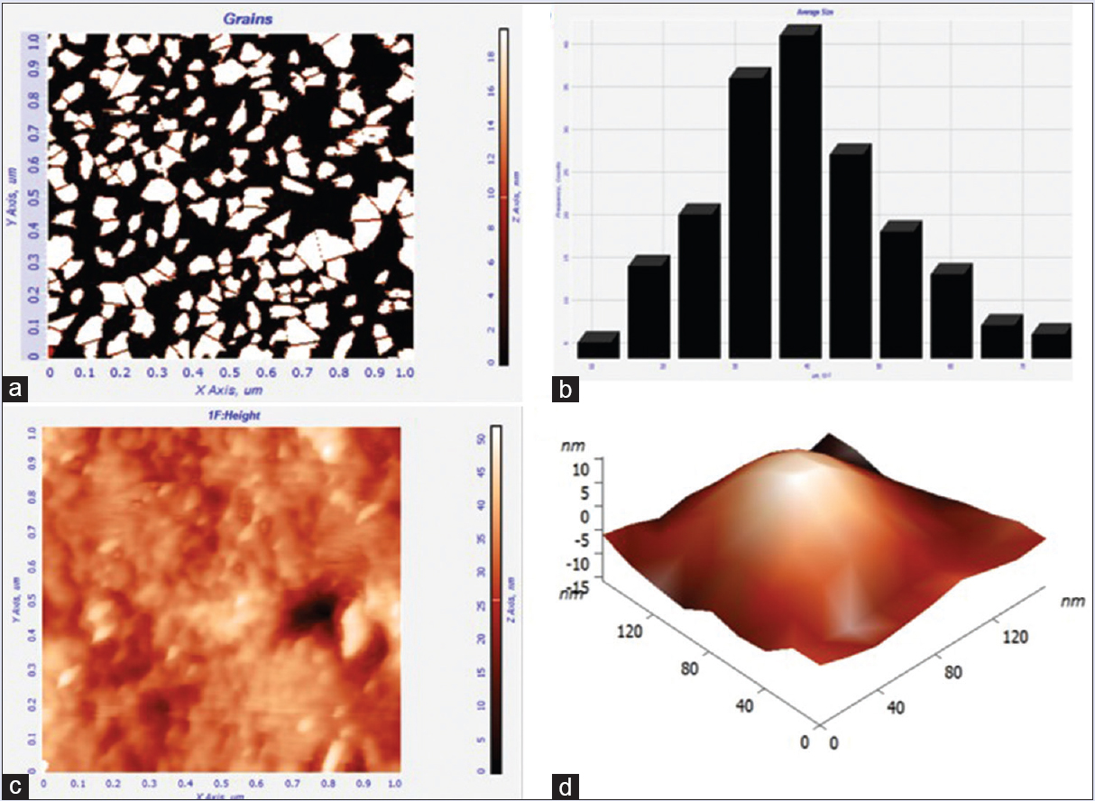 Figure 3: (a) Grains of nanoparticles observed by atomic force microscope for particles size distribution analysis. (b) Particle size distribution pattern of synthesized nanoparticles (c and d) Shape of synthesized silver nanoparticles observed using atomic force microscopy