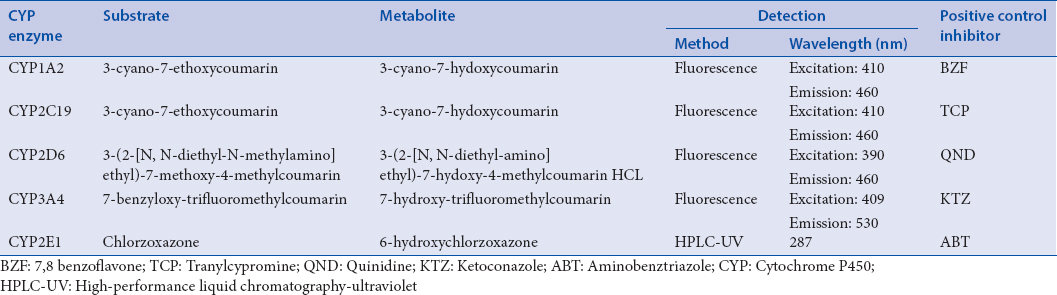 Table 1: Experimental parameters involved in the cytochrome P450 inhibition screening assays