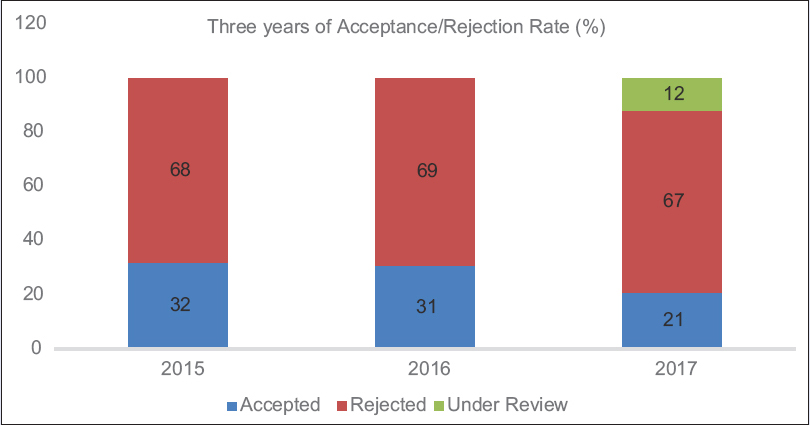 Figure 1: Graph showing three years of Aceptance/Rejection Rate (%)