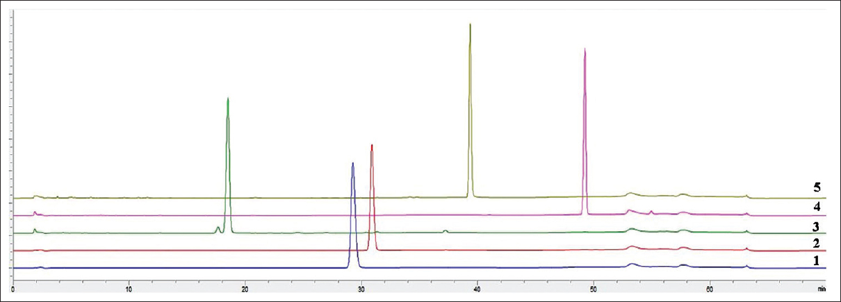 Determination of five chemical markers in DF formula, the
