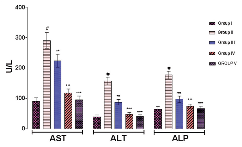 Figure 1: Effect of <i>Trapa natans</i> on serum aspartate transaminase (U/L), alanine transaminase (U/L), and alkaline phosphate (U/L) against antitubercular drugs (isoniazid + rifampicin)-induced hepatotoxicity in rats. <i>P</i> values: <sup>#</sup><0.001 compared with respective control Group I. <i>P</i> values: **<0.01, ***<0.001 compared with Group II (rifampicin + isoniazid)