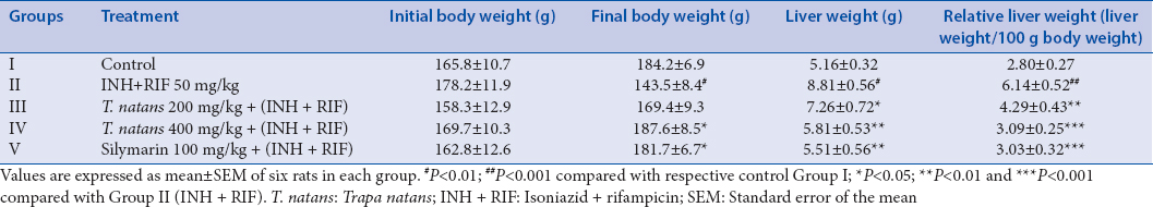 Table 1: Effect of <i>Trapa natans</i> extract on body weight, liver weight, and relative liver weight of control and isoniazid + rifampicin