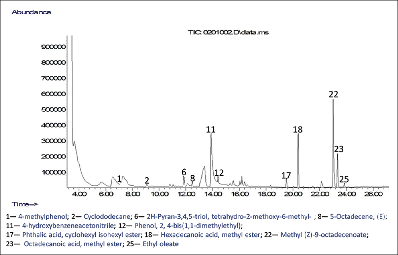 Figure 4: Chromatogram of compounds identified in crude ethanolic extract of <i>Moringa oleifera</i> ripe seeds