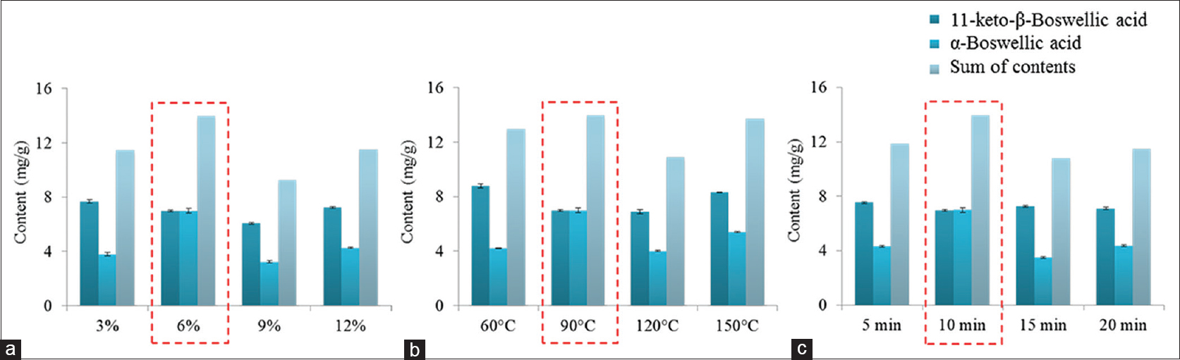 Figure 3: The results of a preliminary test within the selected ranges of independent variables. (a) Concentration of acetic acid. (b) Heating temperature. (c) Heating time
