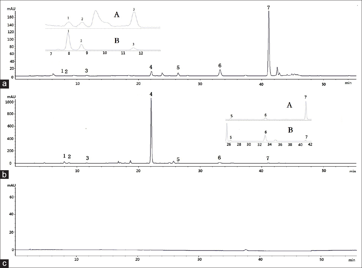 Figure 1: High-performance liquid chromatography-chromatogram of Yinhuang oral liquid being performed ultrafiltration (a), not being performed ultrafiltration(b) and the chromatogram of control assay (c). The two insets enlarged high-performance liquid chromatography chromatogram in two time periods, which are from 7 to 12 min and from 26 to 42 min
