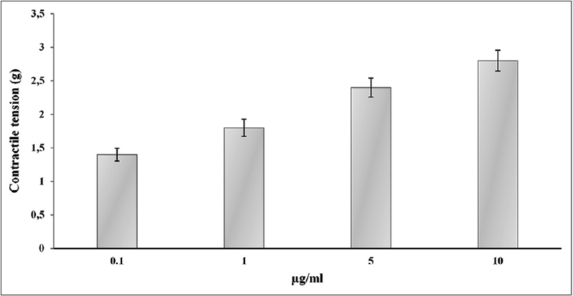 Figure 2: Concentration-dependent effects of prostaglandin E<sub>2</sub> on spontaneous motility of nonpregnant human uterus. Results were expressed as mean ± standard error of the mean (<i>n</i> = 5). Reproduction size at column width