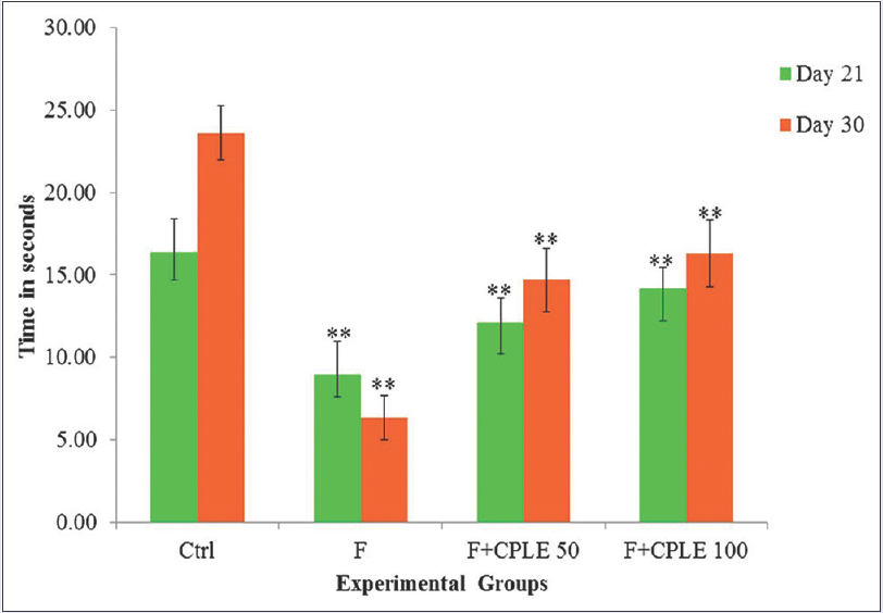 Figure 4: Effect of Fluoride on motor activity in 21<sup>st</sup>- and 30<sup>th</sup>-day old rats with and without <i>Carica papaya</i> leaf extract treatment. The values are mean ± standard deviation of 6 (<i>n</i> = 6) individual observations; one-way ANOVA, **<i>P</i> < 0.01, ***<i>P</i> < 0.001, statistically significant