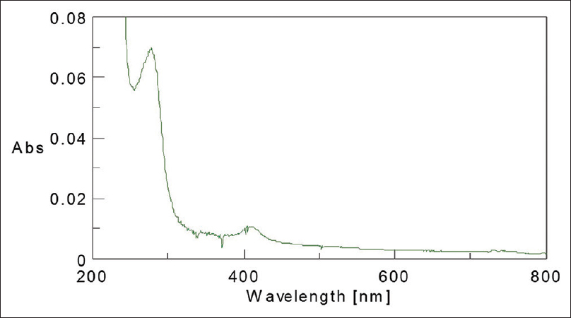 Figure 1: Ultraviolet spectra of <i>T. arjuna</i> bark extract
