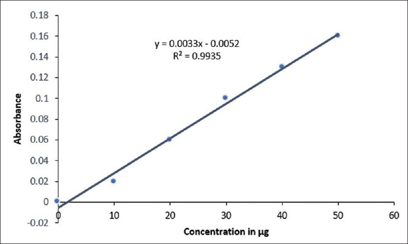 Figure 2: Calibration curve of <i>T. arjuna</i> bark extract in methanol