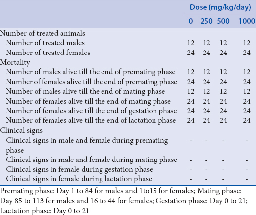 Table 1: Summary of mortality and clinical observation of P (parents) from the reproductive toxicity study on <i>Ocimum tenuiflorum</i>