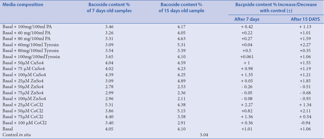 Table 1: Effect of stress on Bacopside production in Bacopa monnerrie (Brahmi)