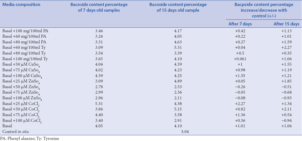 Table 2: The effect of various metallic and precursor compounds on biosynthesis of bacoside in <i>Bacopa monnieri</i>
