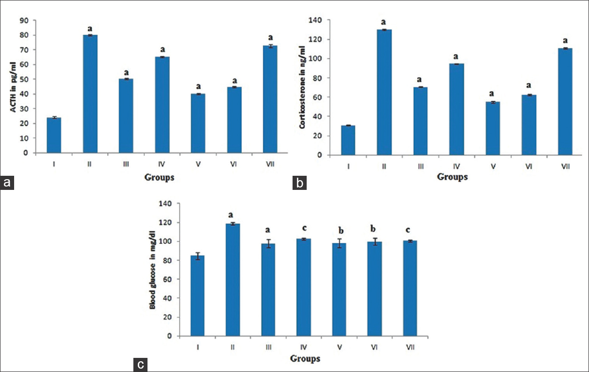 Figure 1: Effect of treatment on (a) Plasma adrenocorticotropic hormone levels (pg/ml), (b) Serum corticosterone levels (ng/ml), and (c) Fasting blood glucose level (mg/dl) in normal and stress rats