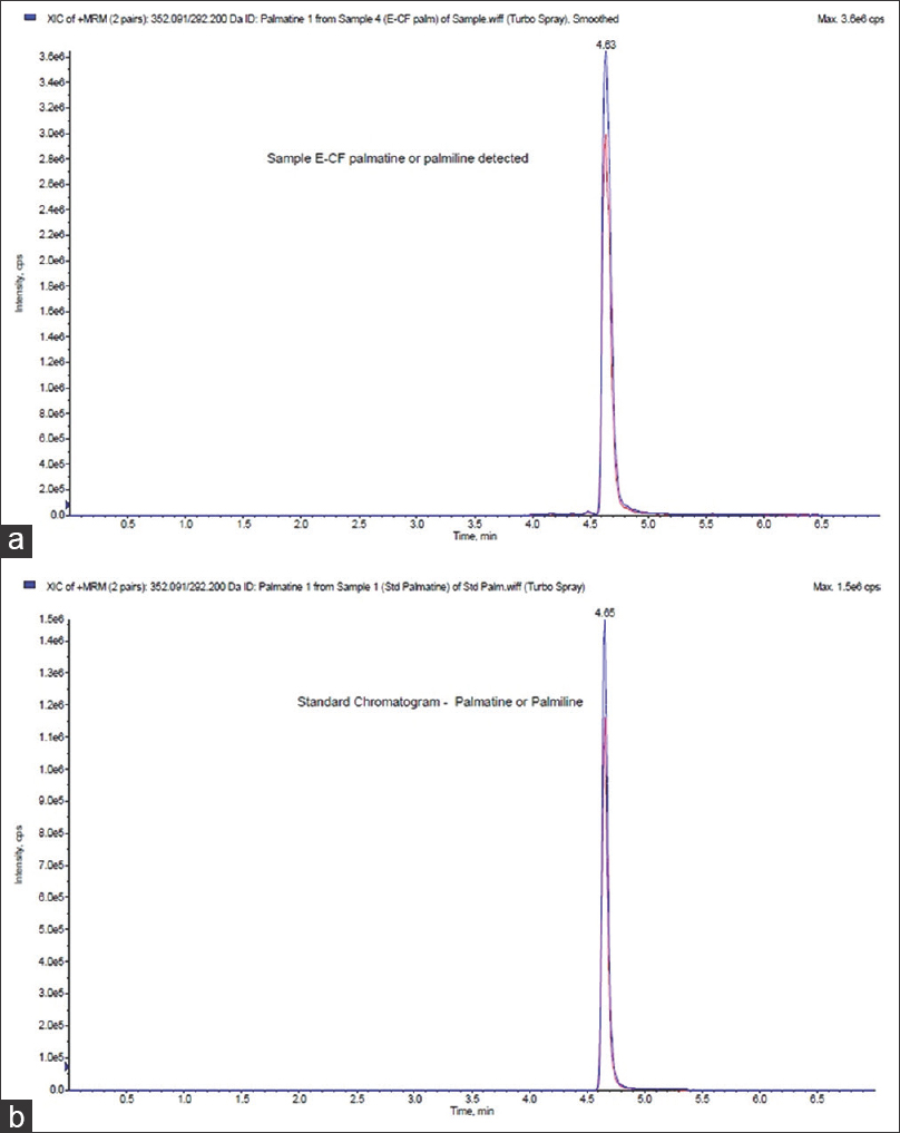 Figure 1: (a) Chromatogram of fraction E. (b) Chromatogram of palmatine fraction E and standard palmatine were dissolved in methanol and filtered with 0.22 uM nylon filter before injection. The injection volume was 5 uL