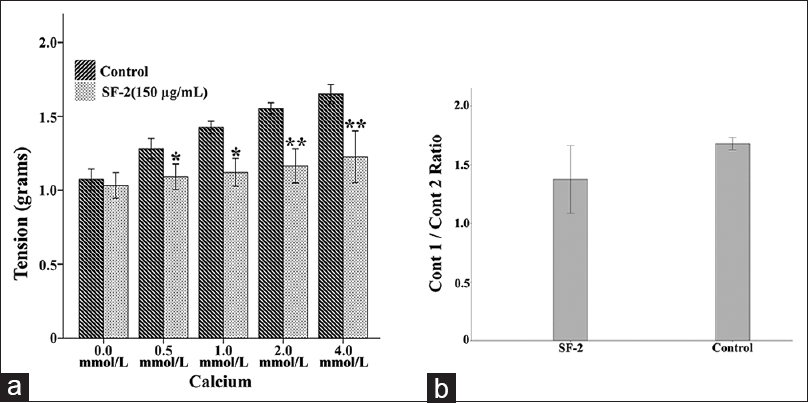 Figure 7: The effect of SF2 on calcium-induced contraction in isolated rat aortic rings prepared in calcium-free Kreb's solution. (a) The comparison of contraction recorded in rings incubated with norepinephrine hydrochloride in the presence of SF-2 (treatment group) and in the absence of SF-2 (control group). (b) The effect of ethylene glycol tetraacetic acid incubation on SF-2-induced relaxation. The ratio of contraction 1 (contraction in the aorta incubated with and without SF-2 in the presence of ethylene glycol tetraacetic acid) and contraction 2 (contraction in the aorta incubated with and without SF-2 in the absence of ethylene glycol tetraacetic acid) is presented in b. Values are expressed as mean ± SEM; **showing the difference of treatment group with control at the significance value <i>P</i> < 0.01. SEM: Standard error of the mean