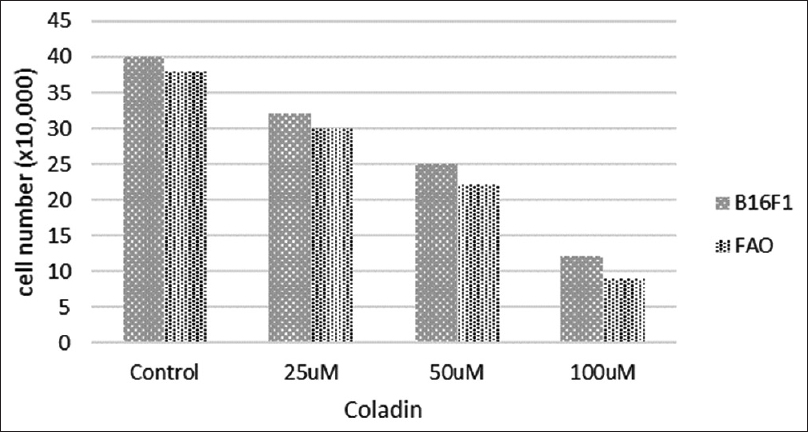 Cytotoxicity of sesquiterpenes ferulenol and coladin on liver FAO