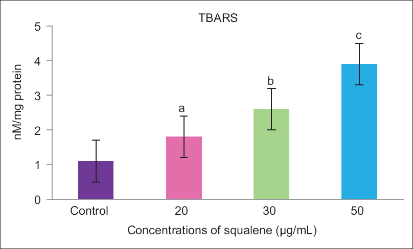 Figure 7: Effect of squalene on the level of thiobarbituric acid substances in control and treated AGS cancer cells. Values were given as mean ± standard deviation of six experiments in each group. Different letters shares different values differ significantly (<i>P</i> < 0.05) from control