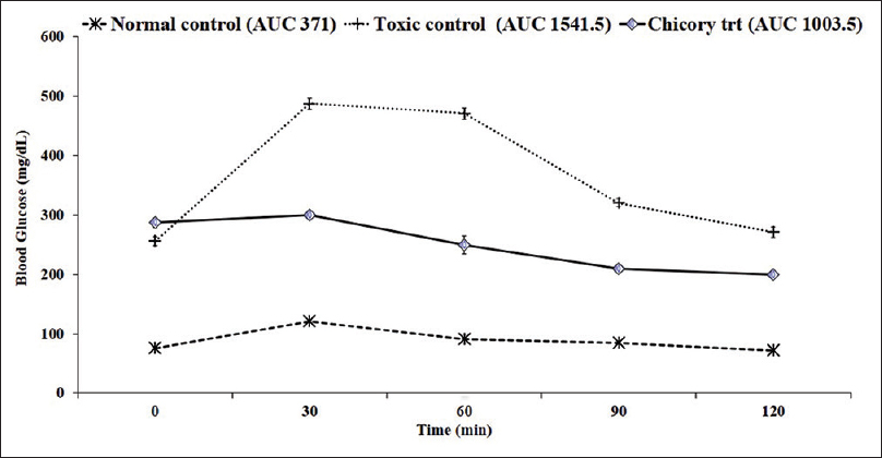 Figure 4: Effects of aqueous extract of <i>Cichorium intybus</i> seeds on glucose tolerance test. Rats were administered with 2 g/kg glucose solution (<i>n</i> = 6) (control: saline)