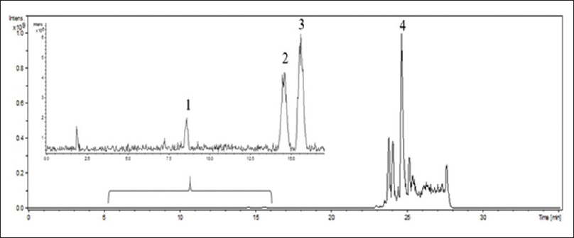 Figure 3: Chromatogram of total ions obtained through high-performance liquid chromatography-mass spectrometry of F9 of <i>Ocotea aciphylla</i>