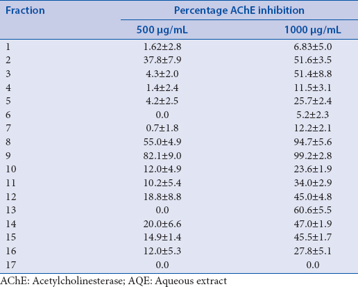 Table 1: Mean and standard deviation of the inhibition percentage of acetylcholinesterase activity after treatment with the fractions obtained from aqueous extract of <i>Ocotea aciphylla</i>