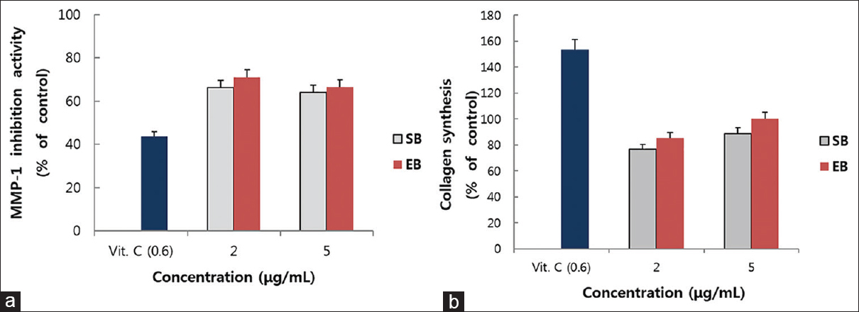 Figure 2: Effects of enriched-baicalein on matrix metalloproteinase-1 production (a) and Type-1 procollagen synthesis (b) In UVB-irradiation (6 mJ/cm<sup>2</sup>) group of neonatal human dermal fibroblasts. L-Ascorbic acid was used as a positive control. EB: Enriched-baicalein