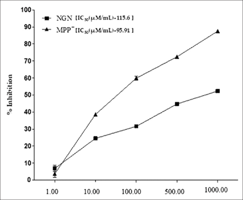 Figure 1: Cell viability assay for Naringenin and 1-methyl-4-phenylpyridinium. Values are expressed in mean ± standard error of mean