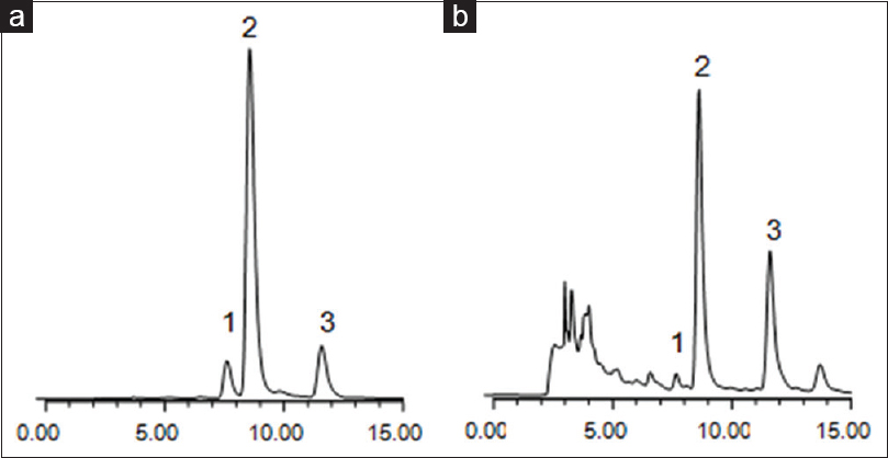 Figure 2: High-performance liquid chromatography chromatogram of reference substances (a) and total flavone glycoside from okra fruit (b). Note: 1, HQK-1; 2, HQK-2; 3, HQK-3