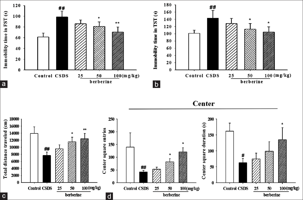 Figure 4: Effect of berberine on forced swim test (a), tail suspension test (b), total distance traveled (c), center square entries, and time duration of center square (d) in open field test of chronic social defeat stress mice. <i>n</i> = 8 per group; <sup>#</sup><i>P</i> < 0.05, <sup>##</sup><i>P</i> < 0.01 versus control, *<i>P</i> < 0.05, **<i>P</i> < 0.01 versus chronic social defeat stress by analysis of variance followed by Bonferroni's <i>post hoc</i> test. Data are expressed as means ± standard error of the mean