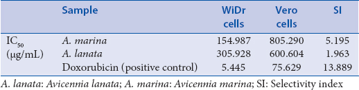 Table 1: IC<sub>50</sub> of polyisoprenoid extract from <i>Avicennia marina</i>, <i>Avicennia lanata</i> and doxorubicin and its selectivity index