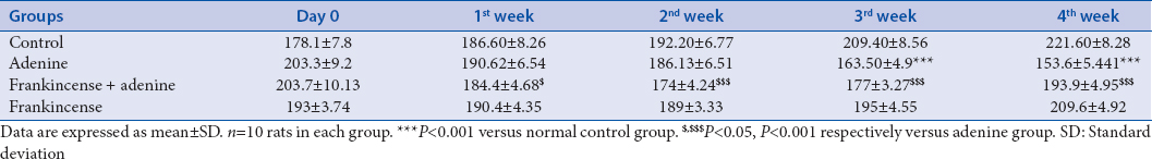Table 1: Body weight (g) changes of rats in different groups throughout the experimental period