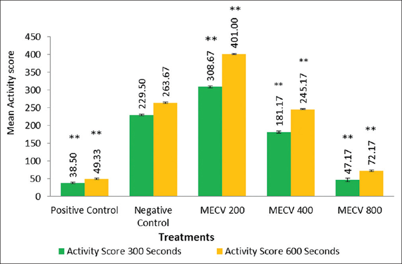 Figure 1: Bar diagram with error bars showing comparison of activity score after methanolic extract of <i>Clerodendrum viscosum</i> (MECV) administration in the actophotometer test. Positive control; Diazepam 1 mg/kg. Negative control; 0.9% NaCl at 10 ml/kg; *<i>P</i> < 0.05, **<i>P</i> < 0.01, group means differing significantly for both 300 seconds and 600 seconds on comparison to negative control. Data expressed as error bar ± standard deviation (<i>n</i> = 6). Methanolic extract of <i>Clerodendrum viscosum</i> doses expressed; mg/kg. Route of administration: intraperitoneal