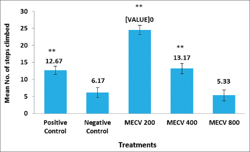 Figure 2: Bar diagram with error bars showing the comparison of the mean no. of steps climbed among treatments in the Staircase test. Positive control; Diazepam 1mg/kg. Negative control; 0.9% NaCl at 10 ml/kg; *<i>P</i> < 0.05, **<i>P</i> < 0.01, group means differing significantly in comparison to negative control except only (MECV) methanolic extract of <i>Clerodendrum viscosum</i> (MECV) 800. Data expressed as error bar ± standard deviation (<i>n</i> = 6). Methanolic extract of <i>Clerodendrum viscosum</i> doses expressed; mg/kg. Route of administration; intraperitoneal
