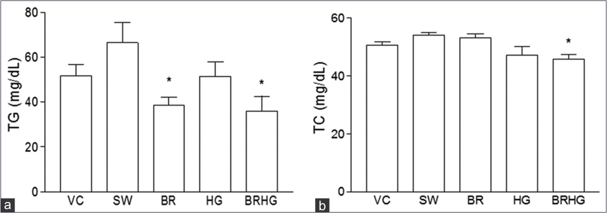 Figure 3: TG and TC levels in different treatment groups. (a) TG level in different treatment groups. Unpaired <i>t</i>-test with Welch's correction was applied to test differences between groups. *<i>P</i> < 0.03 (SW vs. BR and BRHG). (b) TC levels in rats receiving different treatments. Unpaired <i>t</i>-test with Welch's correction was applied to test differences between groups. *<i>P</i> < 0.002 (SW vs. BRHG). Values represent mean ± standard error of mean, <i>n</i> = 6. SW: Sucrose-withdrawn rats; BR: Roasted barley; VC: Vehicle control normal rats; HG: Roasted horse gram; BRHG: Mixture of roasted barley and roasted horse gram; TG: Plasma triglycerides; TC: Plasma total cholesterol