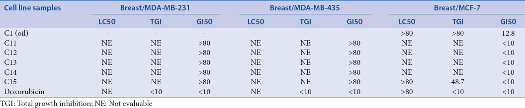 Table 1: Cytotoxic activity of <i>Cardiospermum halicacabum</i> L. seeds oil and various fractions against different type of human breast cancers cell lines